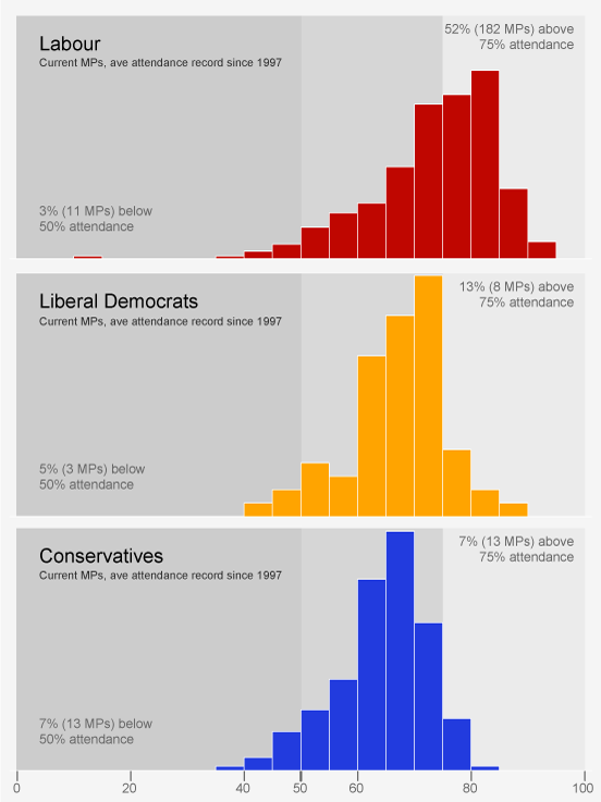 Chart showing distribution of attendance of current MPs, by main parties