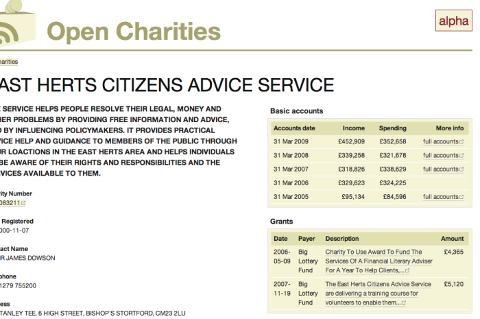 Example of National Lottery grant info for a charity